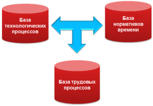 Система нормирования труда