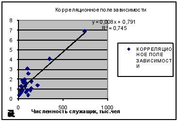 расчет численности персонала с помощью КРА